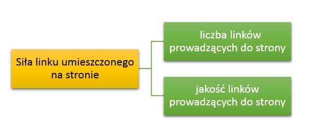 linkowanie